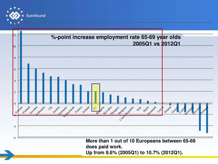 %-point increase employment rate 65-69 year olds