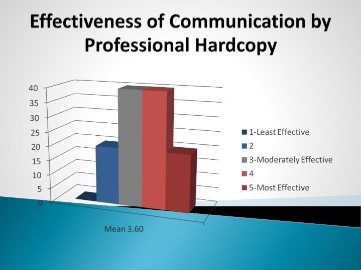 Effectiveness of Communication by Professional Hardcopy