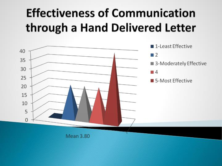 Effectiveness of Communication through a Hand Delivered Letter