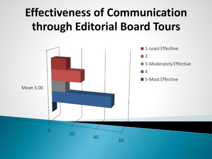 Effectiveness of Communication through Editorial Board Tours