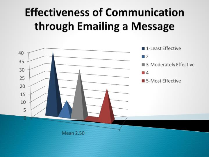 Effectiveness of Communication through Emailing a Message
