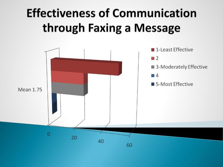 Effectiveness of Communication through Faxing a Message