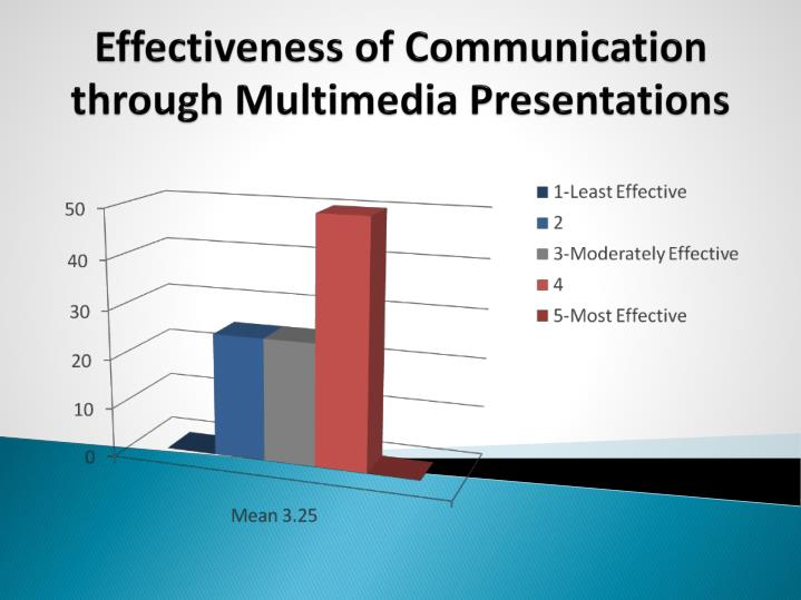 Effectiveness of Communication through Multimedia Presentations