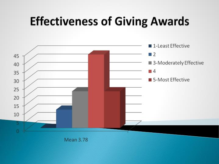 Effectiveness of Giving Awards