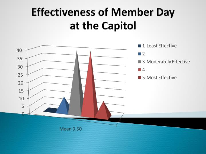 Effectiveness of Member Day
