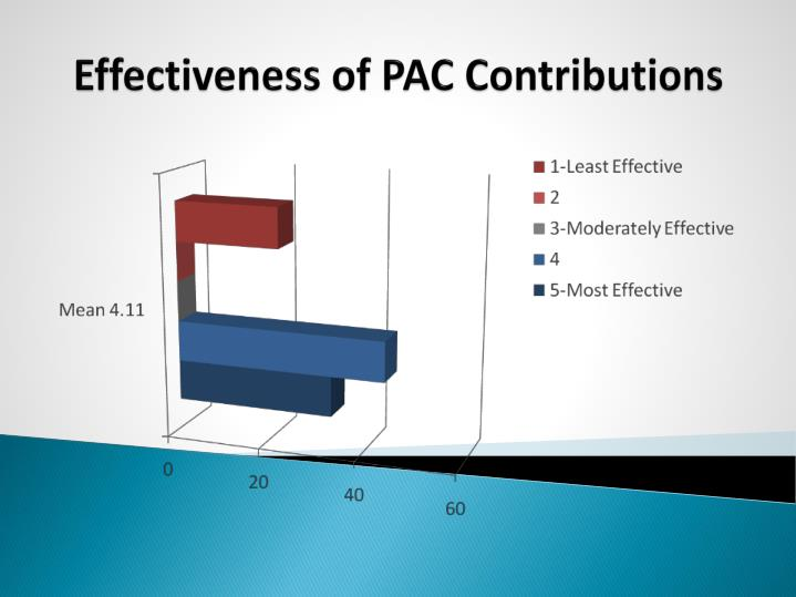 Effectiveness of PAC Contributions