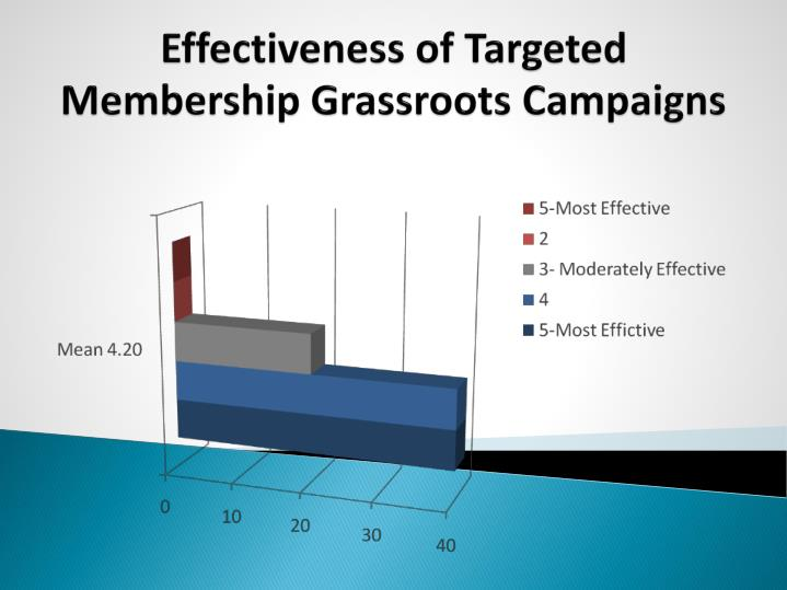 Effectiveness of Targeted Membership Grassroots Campaigns