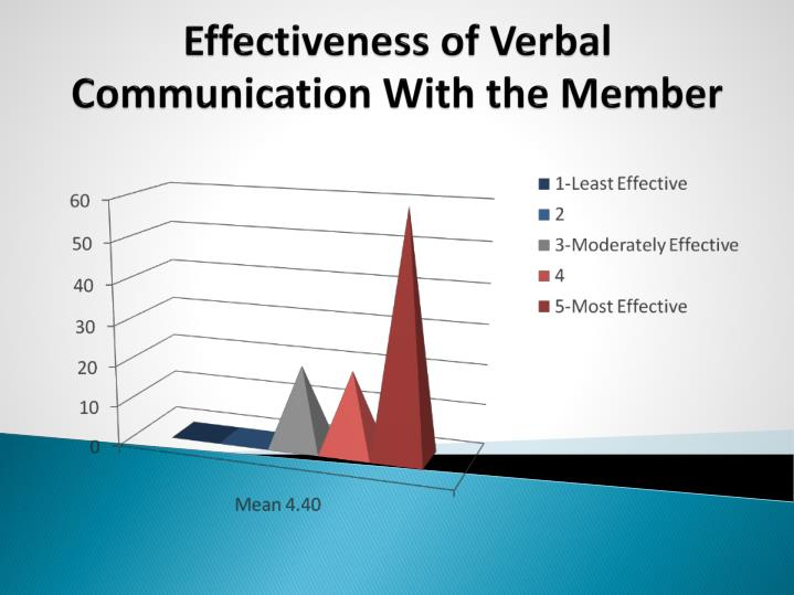 Effectiveness of Verbal Communication With the Member