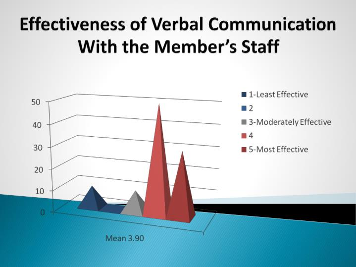 Effectiveness of Verbal Communication With the Member's Staff