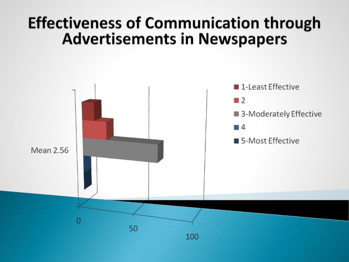Effectiveness of Communication through Advertisements in Newspapers