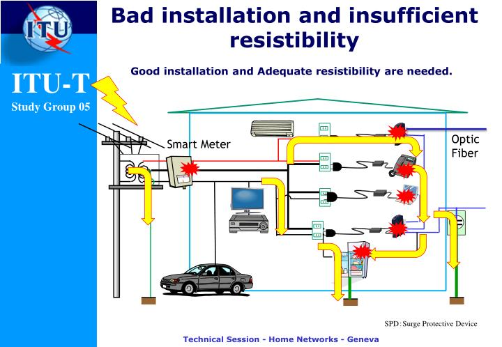 Bad installation and insufficient resistibility