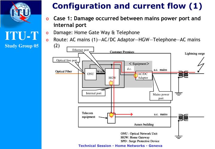 Configuration and current flow (1)