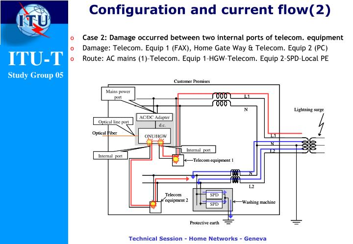 Configuration and current flow(2)