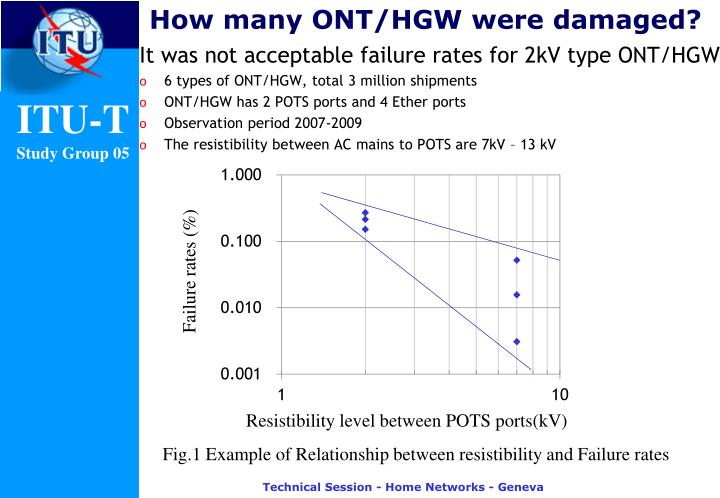 How many ONT/HGW were damaged?