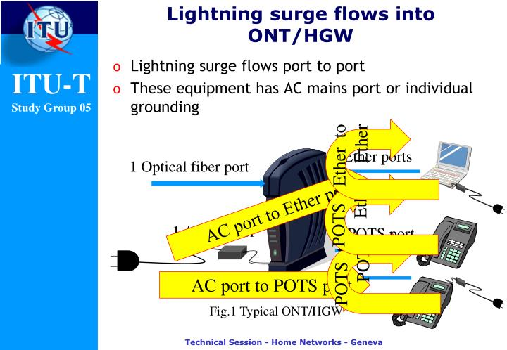 Lightning surge flows into ONT/HGW