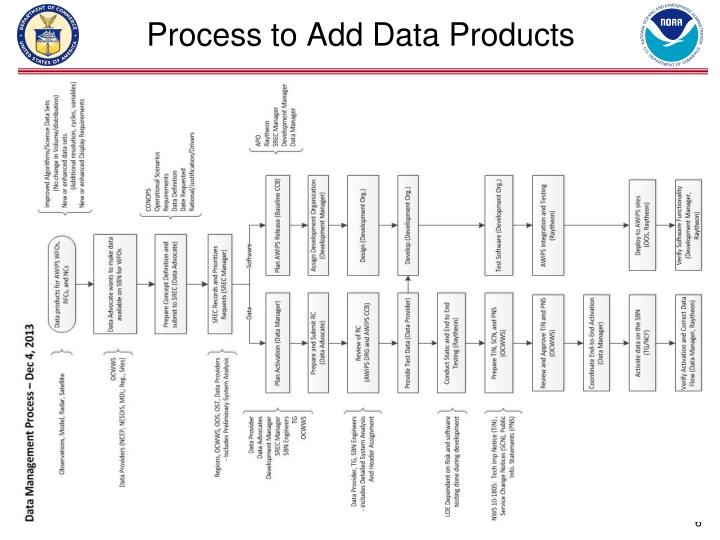 Process to Add Data Products