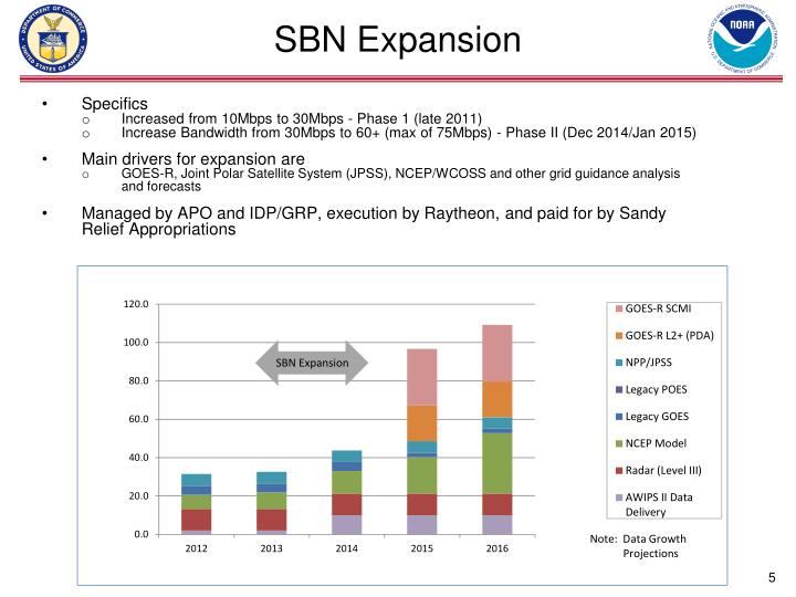 SBN Expansion