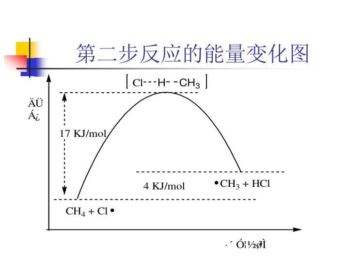 第二步反应的能量变化图