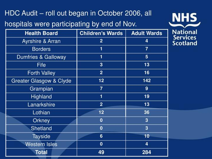 HDC Audit – roll out began in October 2006, all hospitals were participating by end of Nov.