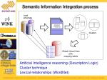 semantic information integration process
