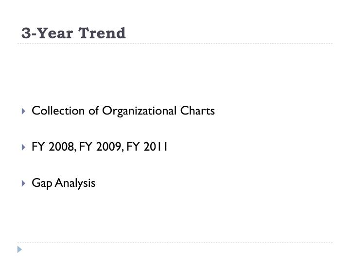 3-Year Trend