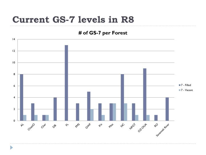 Current GS-7 levels in R8