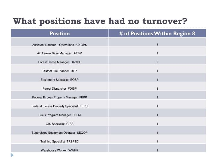 What positions have had no turnover?