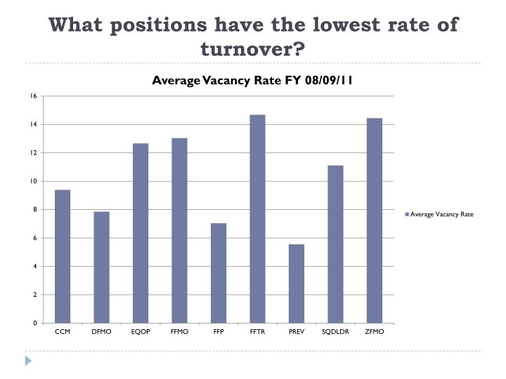 What positions have the lowest rate of turnover?