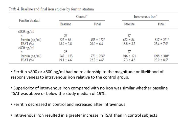 Ferritin <800 or >800 ng/ml had no relationship to the magnitude or likelihood of responsiveness to intravenous iron relative to the control group.