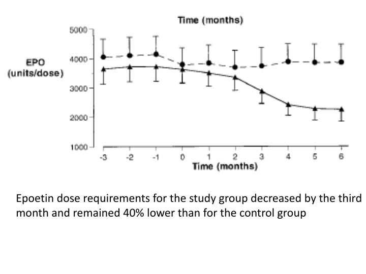 Epoetin dose requirements for the study group decreased by the third month and remained 40% lower than for the control group