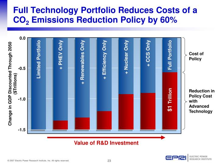 Full Technology Portfolio Reduces Costs of a CO