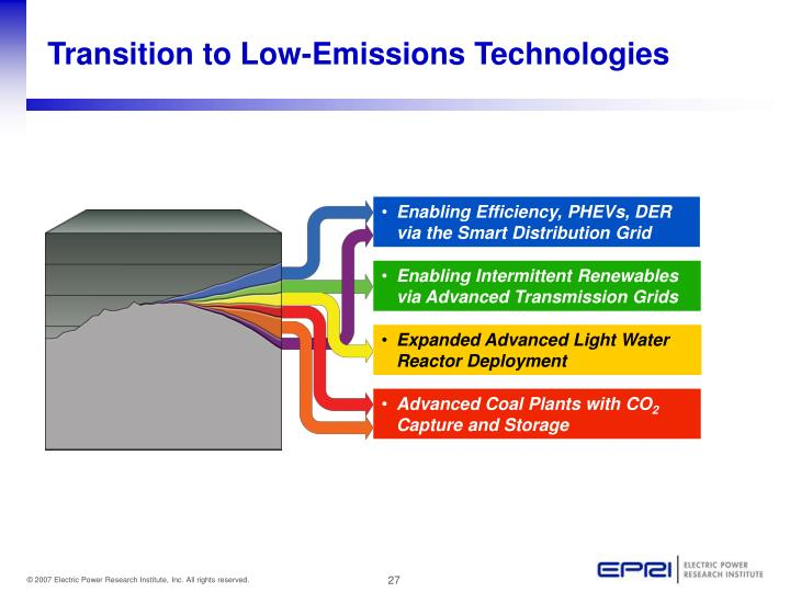 Transition to Low-Emissions Technologies