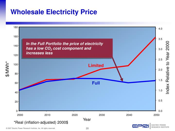 Wholesale Electricity Price