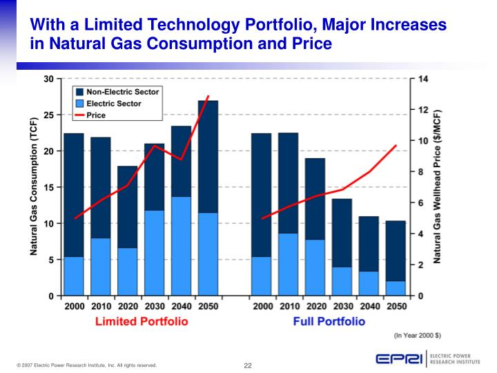 With a Limited Technology Portfolio, Major Increases in Natural Gas Consumption and Price