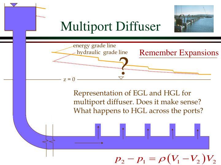Multiport Diffuser