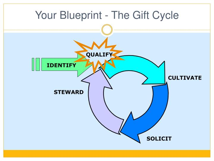 Your Blueprint - The Gift Cycle