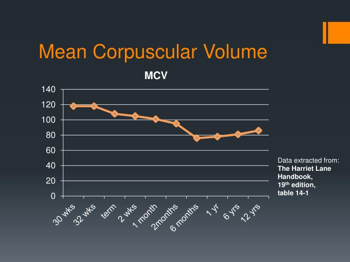 Mean Corpuscular Volume