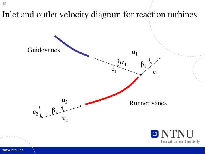 Inlet and outlet velocity diagram for reaction turbines