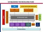 establishing the revolving fund