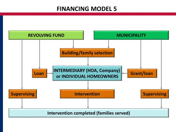 FINANCING MODEL 5