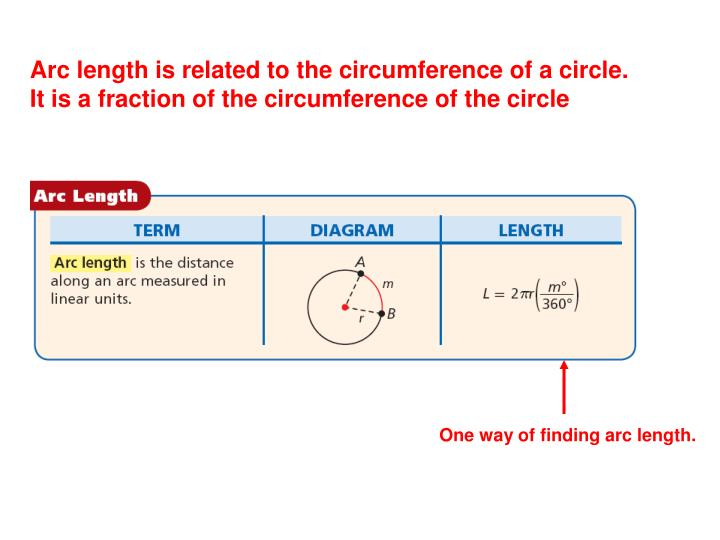 Arc length is related to the circumference of a circle.