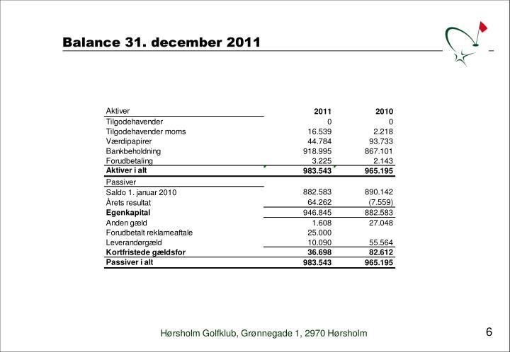Balance 31. december 2011