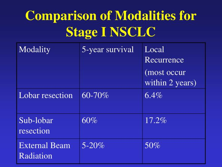 Comparison of Modalities for Stage I NSCLC