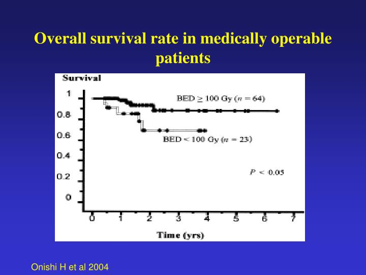 Overall survival rate in medically operable patients