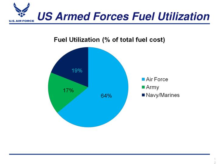 US Armed Forces Fuel Utilization