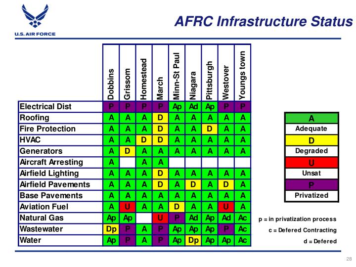 AFRC Infrastructure Status