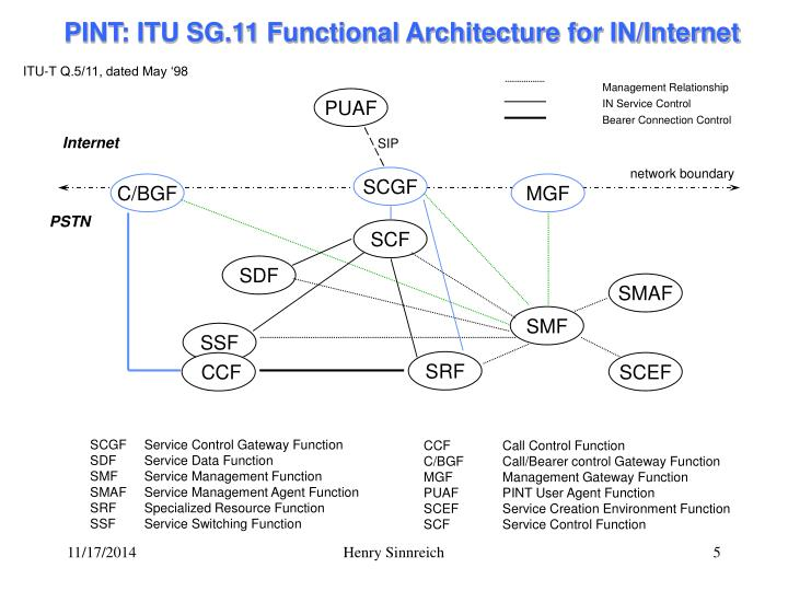 ITU-T Q.5/11, dated May '98