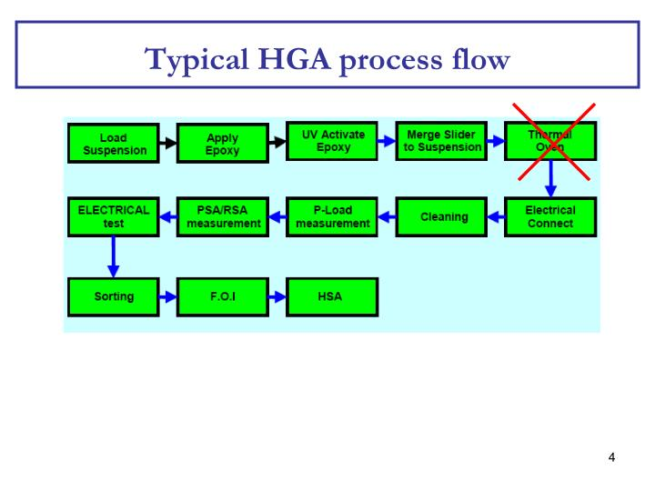 Typical HGA process flow