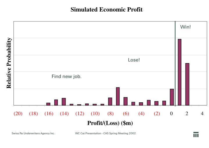Simulated Economic Profit