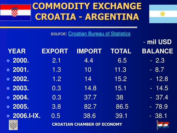 COMMODITY EXCHANGE CROATIA - ARGENTINA
